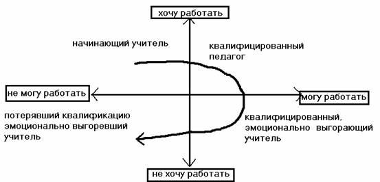 Позиции учителя